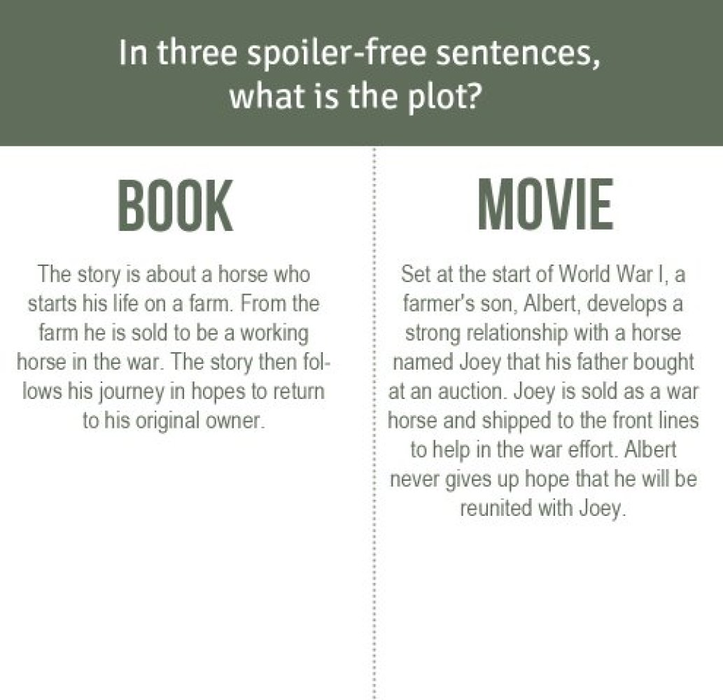 comparison between book movie essays The hunger games: novel versus movie i would say one of the discrepancies between the movie and the book are the way they treat the relationship of katniss and.