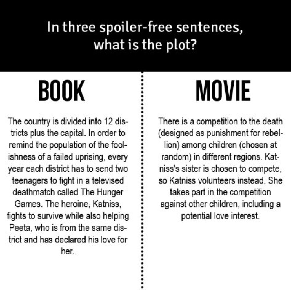 Books better than movies essay example