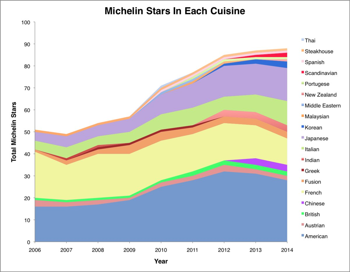 7 Charts That Show How Nyc Restaurants Have Changed Since