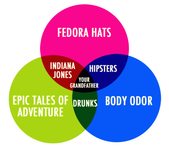 The Official Venn Diagram Mega Thread Sponsored By The Lmtwltensfw