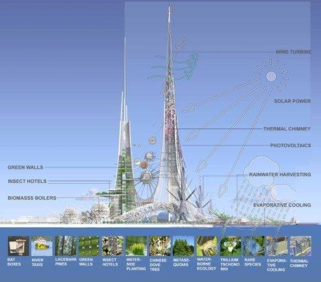 Sắp xây dựng tòa tháp đôi cao nhất thế giới (3)