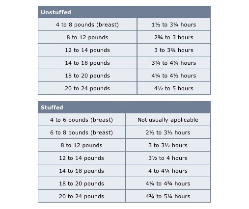 how long to cook a 24 pound stuffed turkey share the