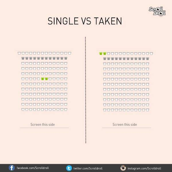 La diferencia entre un hombre casado y uno soltero