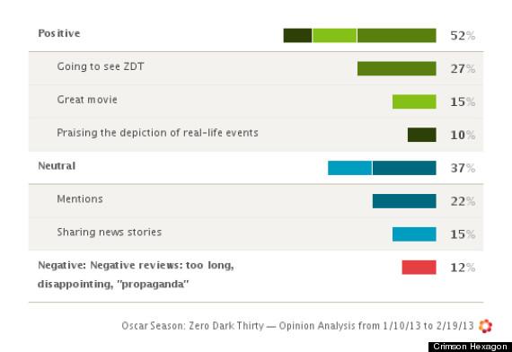 zero dark thirty opinion
