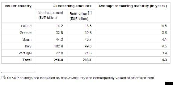 bce italia obbligazioni