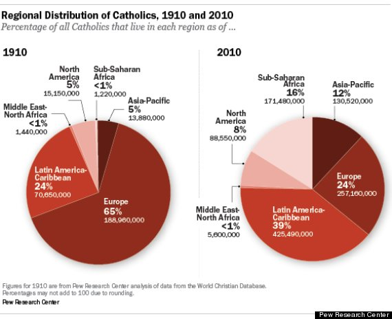 Most Catholic Countries Worldwide Increase Seen In Global South - World population list by religion