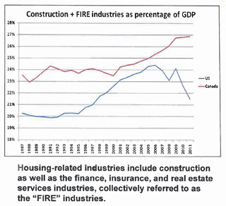 housing industry canada