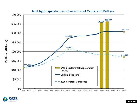 federal sequestration cuts