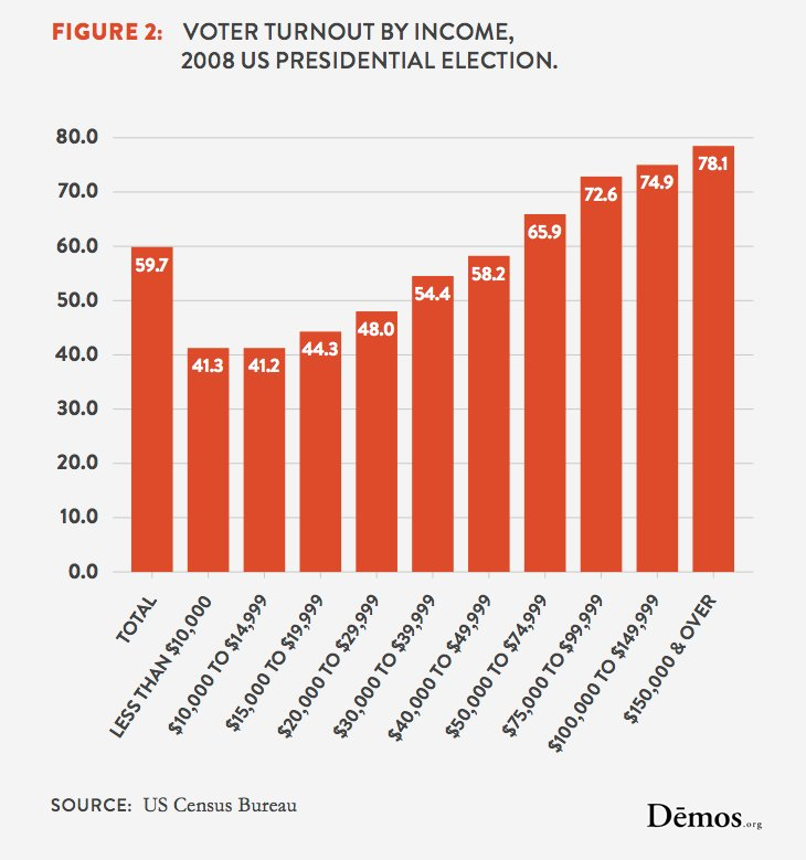 voter turnout income