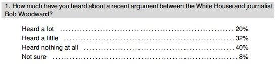 woodward poll one