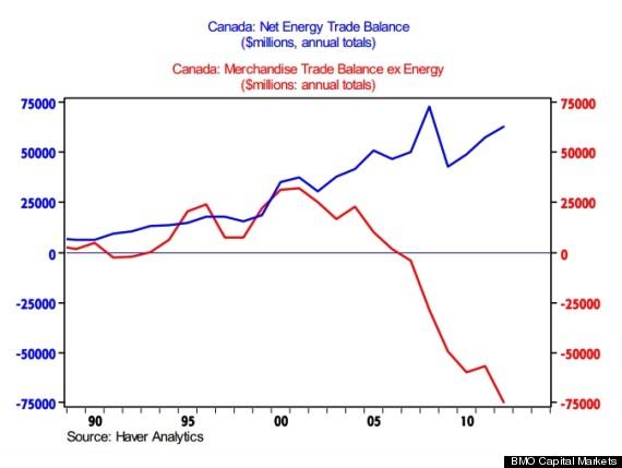 exports canada
