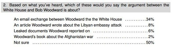 woodward poll two