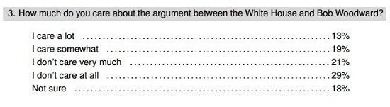 woodward poll three