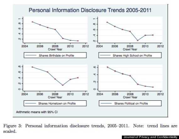 facebook privacy study