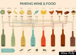 Wine Pairing For Dummies
