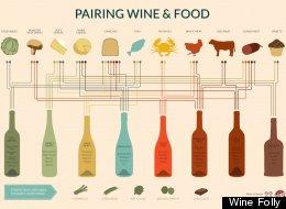 Wine Pairing For Dummies