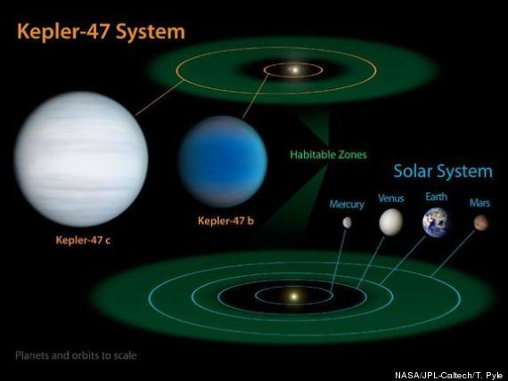 kepler47 system