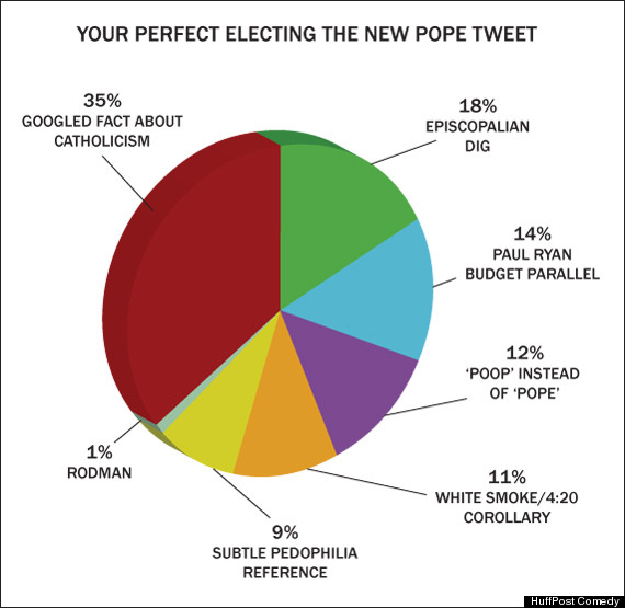 your perfect electing the new pope tweet chart huffpost