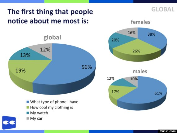 men phones 61 percent