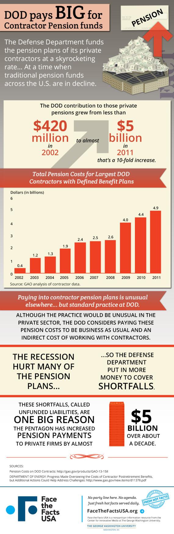 defense contractor pensions