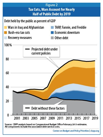 iraq war us debt