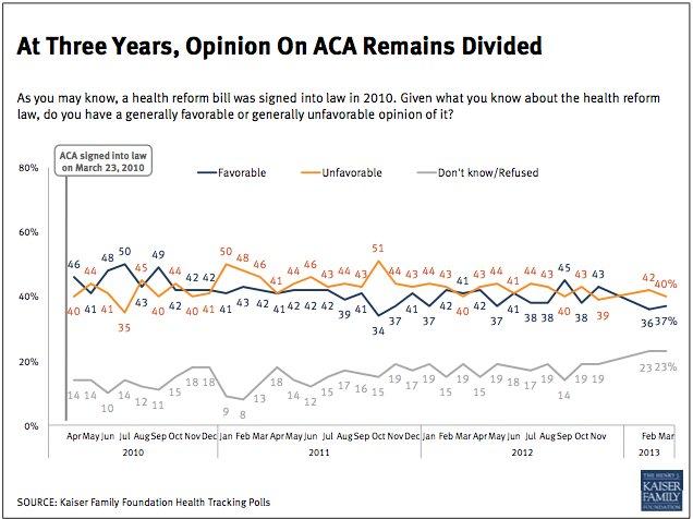 health care reform survey
