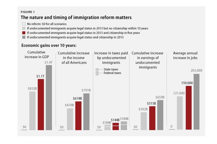 undocument immigrants citizenship economy