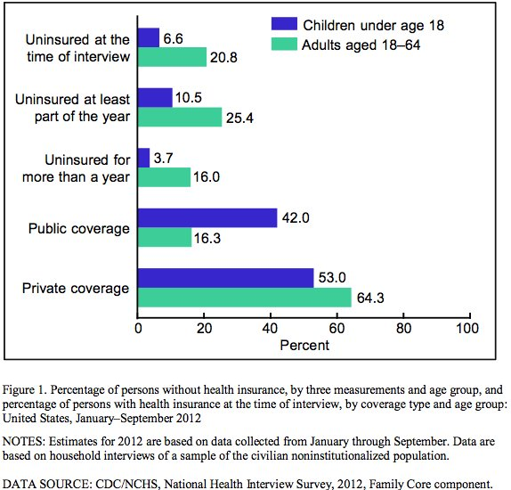 uninsured americans 2012