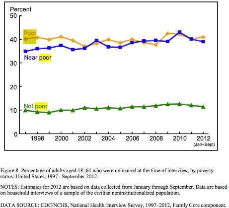 uninsured americans 2012