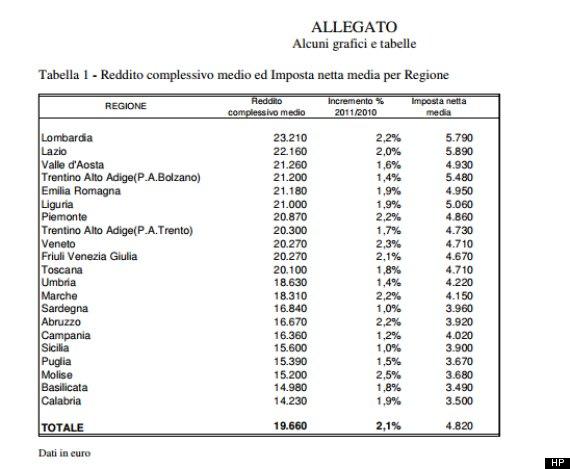 classifica reddito regioni