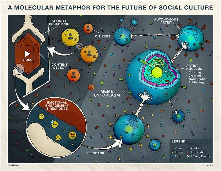 draw the future of social media