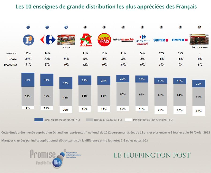 supermarchés préférés français