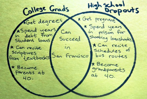 Tales of a High School Dropout | HuffPost