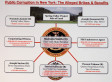 Malcolm Smith Bribery Case: Who's Who In Alleged Scheme To Make State Senator NYC Mayor (CHART)