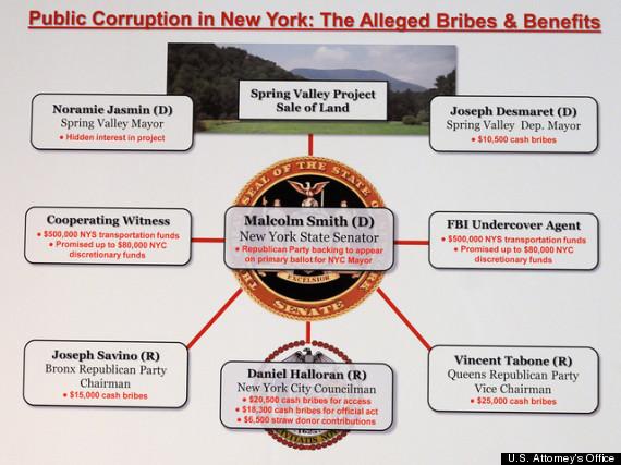 malcolm smith dan halloran corruption