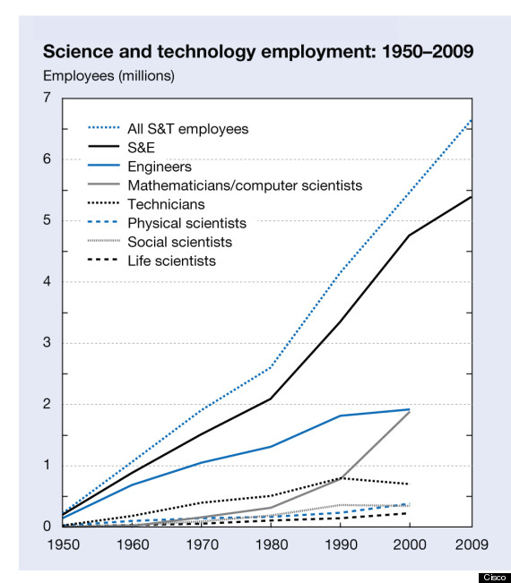 chart on sicence employment