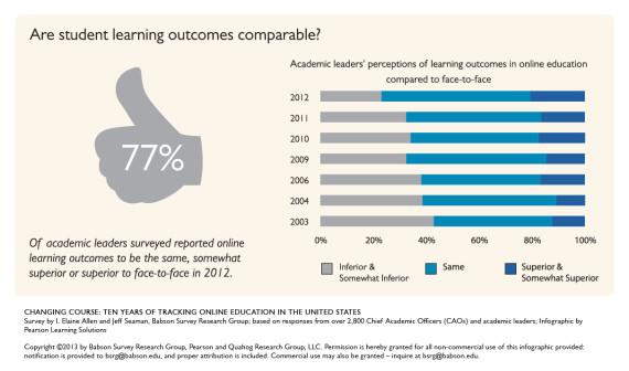 attitudes online classes