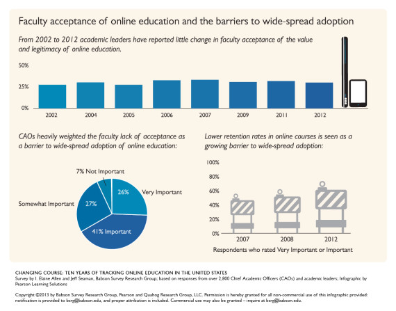 Online College Courses >> The Growth Of Online College Education And Changing Attitudes About