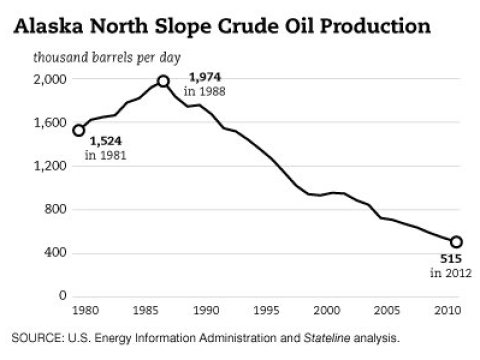 alaska oil tax cut