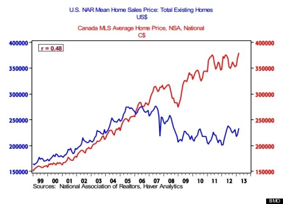bmo house prices chart