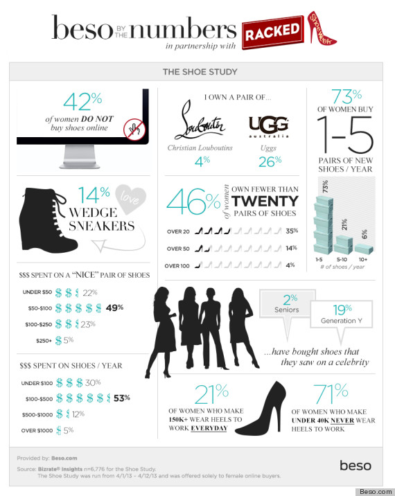 shoe survey