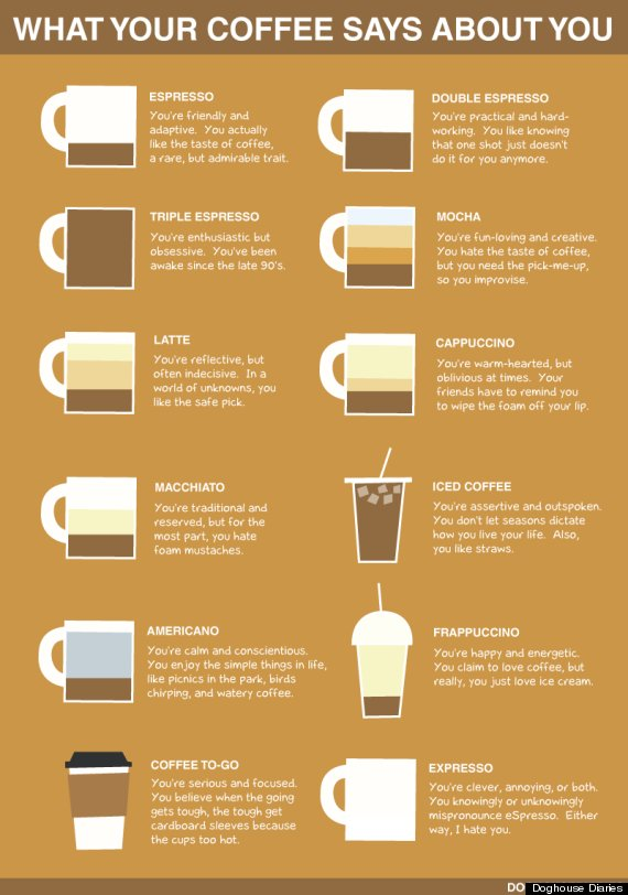 what your coffee says
