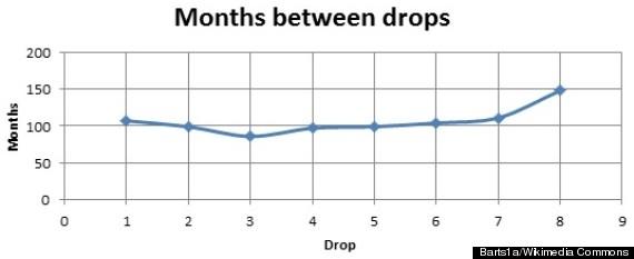 pitch drop experiment