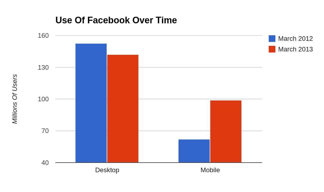 Facebook Usage via Huffington Post Craig Kanally