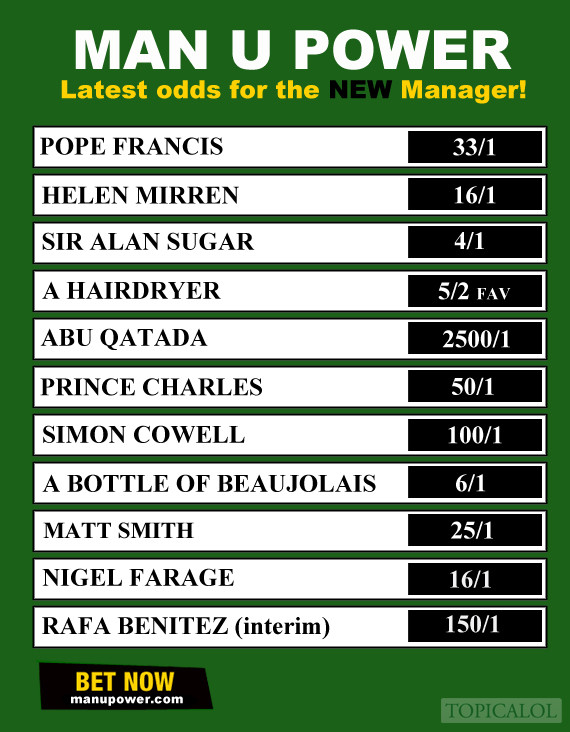 manchester united manager odds