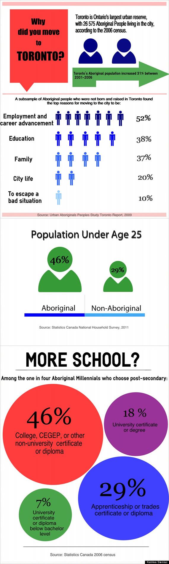 aboriginal infographic