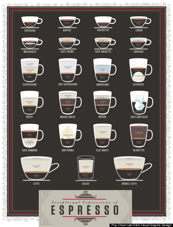 espresso chart