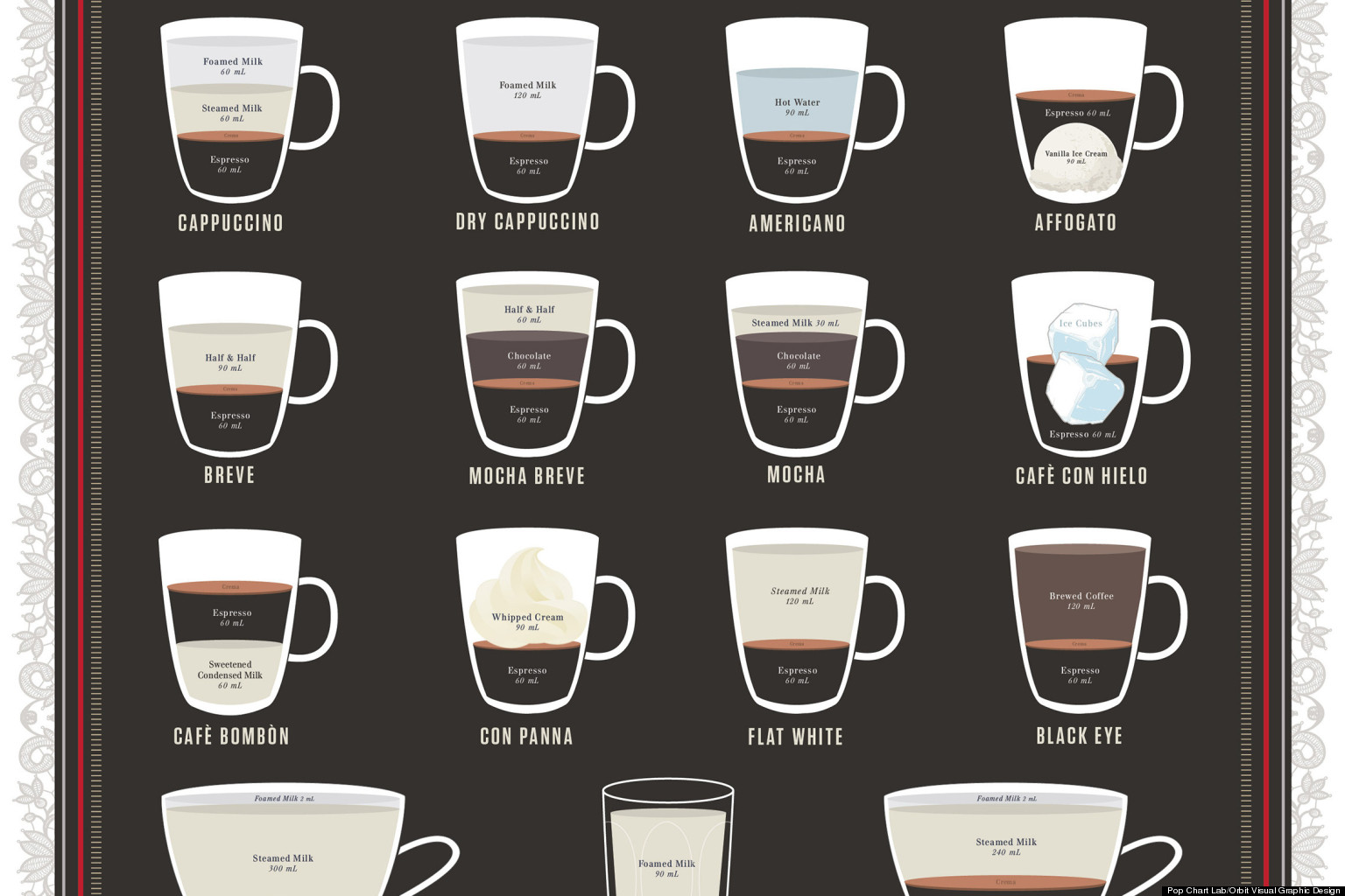 Espresso Chart Breaks Down Ingredient Ratios For 23 Drinks