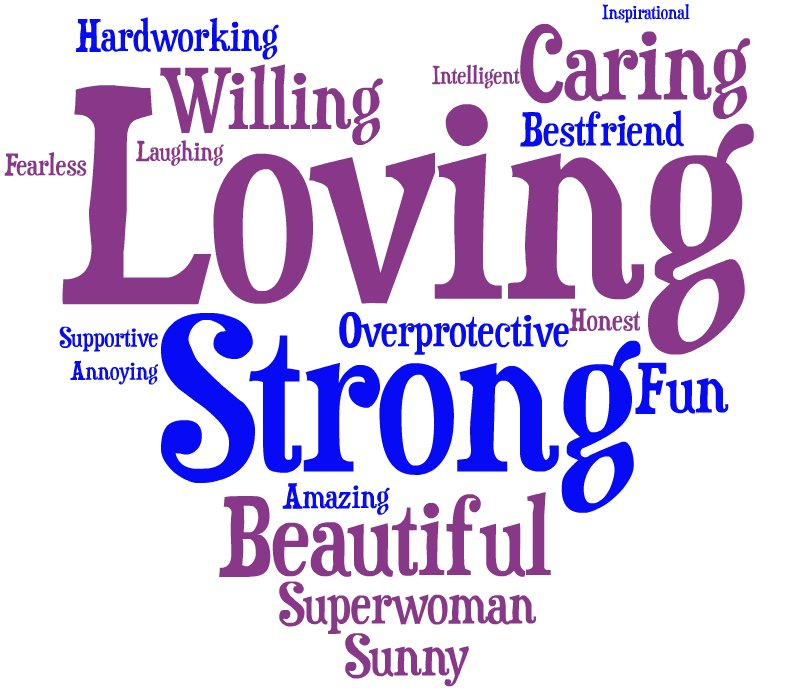 The Words You Use To Describe Your Mom (WORD CLOUD) | HuffPost