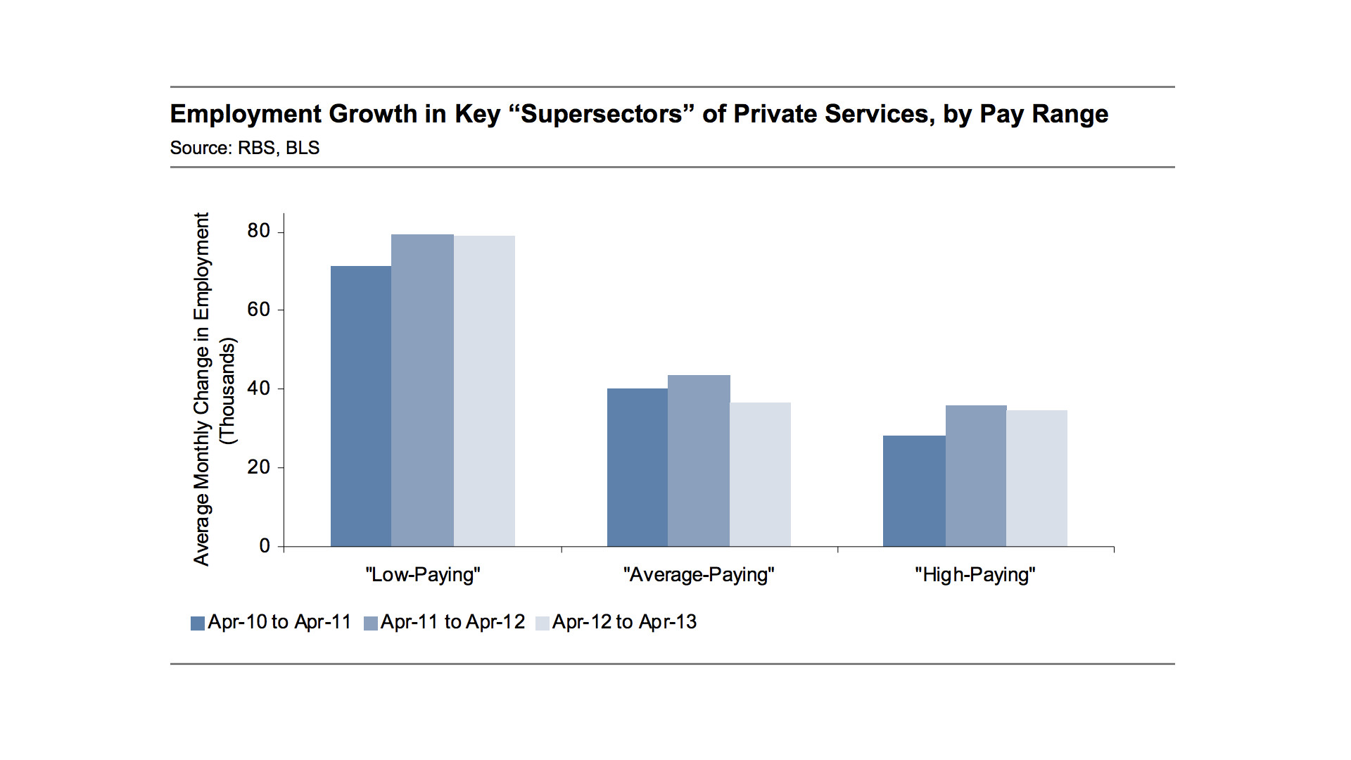 Low Paying  >> Half Of All Jobs Created In The Past 3 Years Were Low Paying Study